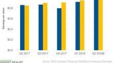 Altria's Q2 2018 EPS Beat Estimates while Revenues Miss
