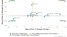 Geron Corp. breached its 50 day moving average in a Bearish Manner : GERN-US : July 21, 2017