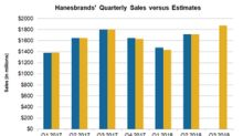 Analysts' Estimates for Hanesbrands: Q3 2018 Sales
