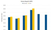 What to Expect from Home Depot's EPS in Q3 2018