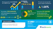 Global Aluminum Market For Packaging Industry 2020-2024 | Growing Need For Sustainable Packaging to Boost Market Growth | Technavio