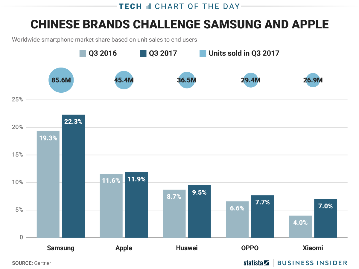 Samsung and Apple defend top two spots in the global ...