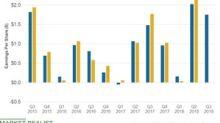 Will Marathon Petroleum's Q3 Earnings Beat the Estimates?