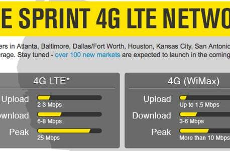 Sprint marks 1 million LTE devices sold