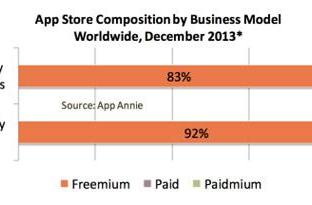 Report: Freemium leads the charge among mobile devs, in-app ads on the rise