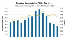 How Political Turmoil Is Impacting Eurozone Manufacturing PMI