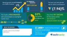 Truck Axle Market- Roadmap for Recovery from COVID-19   Advances in Manufacturing Technology to Boost Market Growth   Technavio