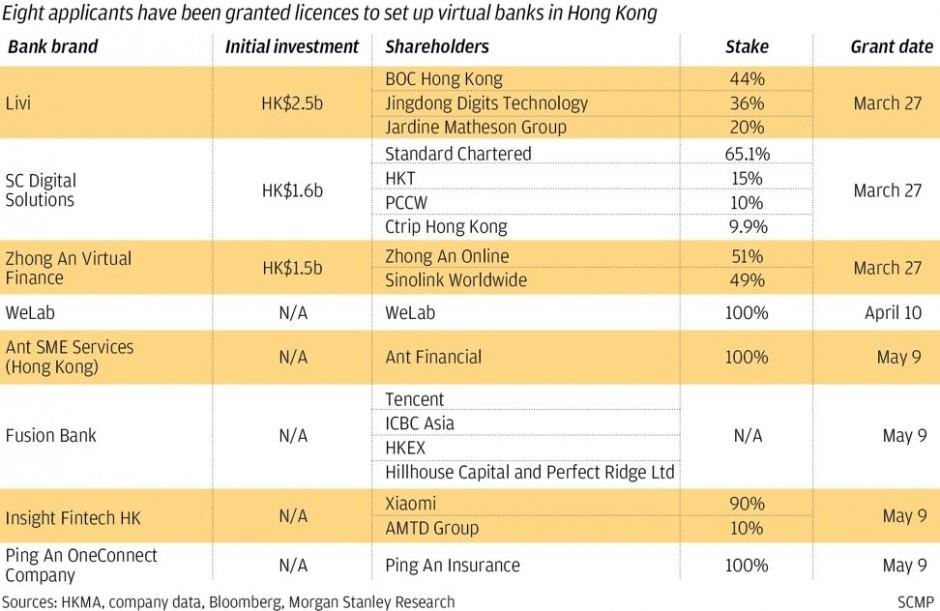 Five Of Hong Kong S Virtual Banks Miss Target Launch Date As