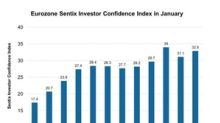Eurozone Investor Confidence Improved: Will It Help Equity Market?