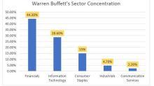 Warren Buffett's Favorite Bank Is a Buy