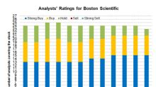 How Boston Scientific Stock Has Performed in the Past Month