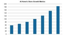 Evaluating At Home's Roadmap for Store Growth