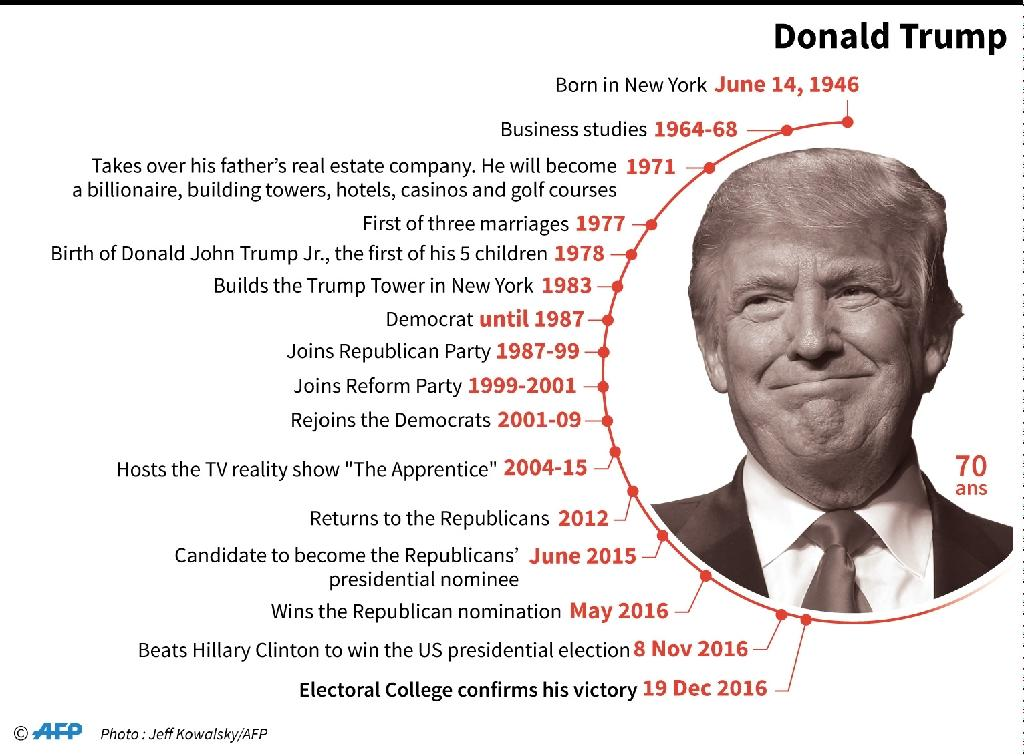 Main dates in the life of Donald Trump who was confirmed on December 19, 2016, as US president by the electoral college (AFP Photo/-, -)