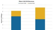 Examining Pfizer's Performance by Geography in Q2 2018