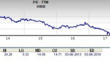 Should Value Investors Pick Hibbett Sports (HIBB) Stock Right Now?