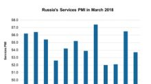 Why Russia's Service Activity Weakened in March