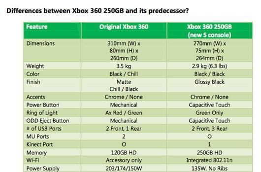 New Xbox 360 loses ability to flash a red ring, can still probably die a fiery death