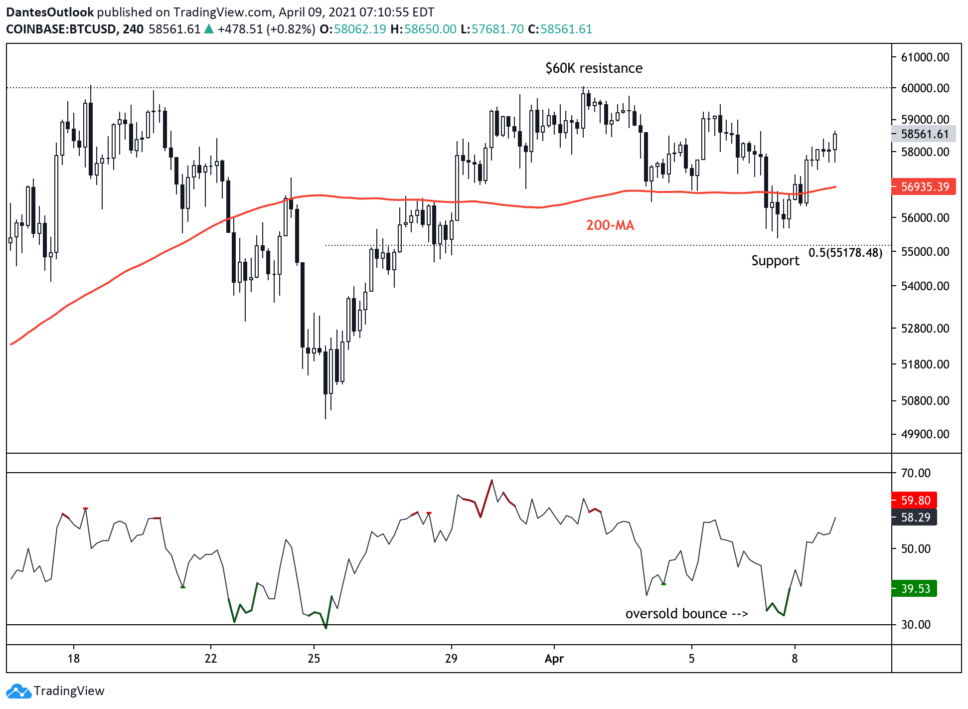 Bitcoin Holds Support;  $ 60K Resistance Within Reach