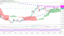 USD/CAD Daily Forecast – Multi-Frame Analysis Supporting the Bulls