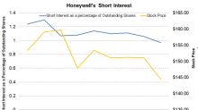 Why Honeywell's Short Interest Has Fallen This Year