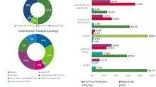 A Look at ConocoPhillips' Operational Metrics