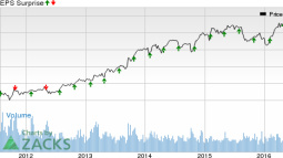 What's in the Cards for Aon Plc (AON) this Earnings Season?