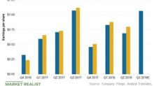 Will Southern Company Beat Its Q3 EPS Estimates?