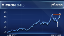 Micron is up 43 percent this year and has more room to run, says market watcher