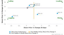 Deckers Outdoor Corp. breached its 50 day moving average in a Bearish Manner : DECK-US : December 16, 2016