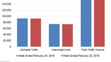 Union Pacific: Rail Traffic Trends in Week 8