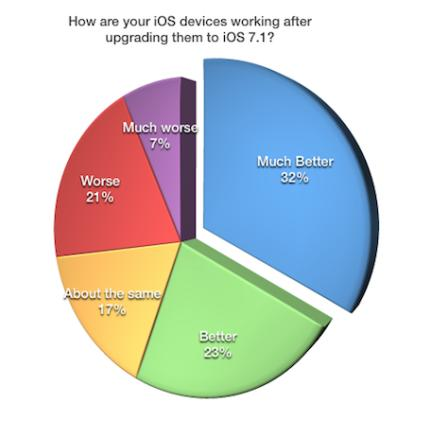 Apple's iOS 7.1 update a mixed bag for users: Solutions to the most common problems