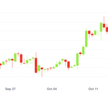 Bitcoin Price Breaches $12K for First Time Since August