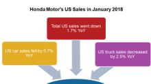 These Factors Hurt Honda's US Sales in January 2018