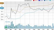 Denbury Resources (DNR): Strong Industry, Solid Earnings Estimate Revisions