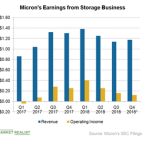 Micron's Storage Business Targets Cloud Customers