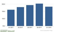 How Do Zynga's Mobile Metrics Look?