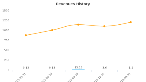 AVEO Pharmaceuticals, Inc. :AVEO-US: Earnings Analysis: Q1, 2016 By the Numbers : May 26, 2016