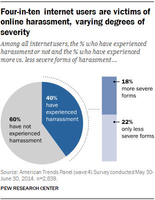 Pew-Studie zur Online-Belästigung