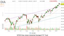 Dow Jones Today: Coronavirus in Focus, But Doesn't Derail Stocks