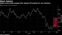 Italy's Bond Market Grows Worried Over Salvini's Leadership Bid