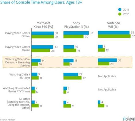 Gamers spending more time streaming video to their consoles, Nielsen finds