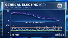 Reports of GE's death are greatly exaggerated and the stock is going up, according to one trader