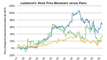 Why Lululemon Stock Is Rising Today