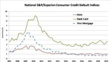 S&P/Experian Consumer Credit Default Indices Show Composite Rate Unchanged In March 2019