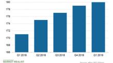 How eBay's Revenues Fared in Q1