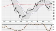 4 Dow Jones Stocks Ready to Rise