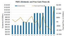 FedEx's Free Cash Flow before Its Dividend Payment