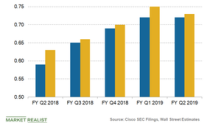 What Drove Cisco's Earnings in Q2 2019?