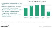 How Does Teva Plan to Generate Cash Flows to Reduce Its Debt?