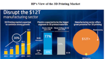 HP Inc. Looks at 3D Printing and Gaming to Drive Revenues